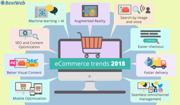 9 ecommerce trends to watch for in 2018