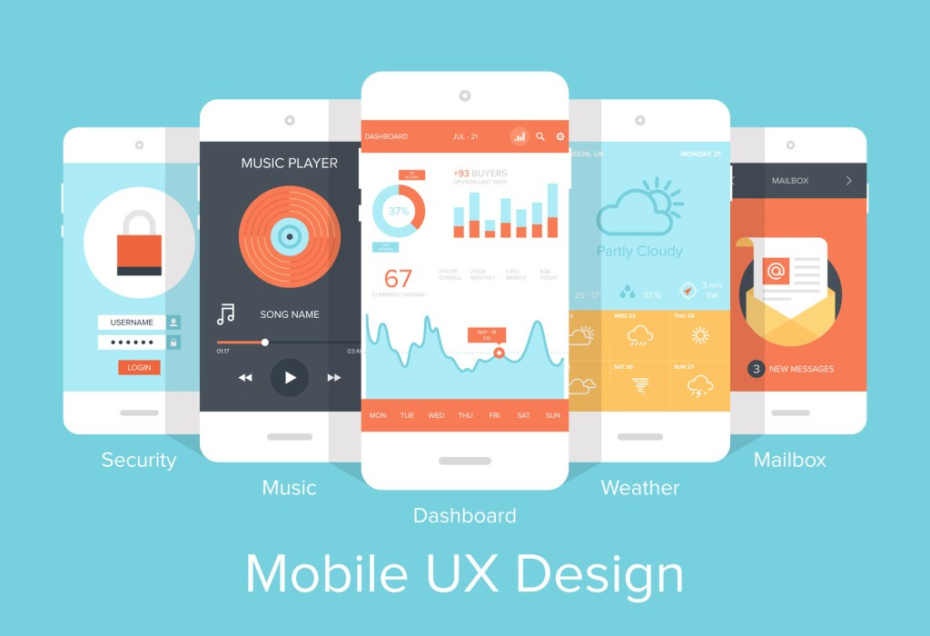 What impact does UX have on mobile ecommerce sales?